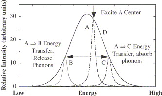 Anti Stokes Fluorescent Cooling By Energy Transfer Sciencedirect