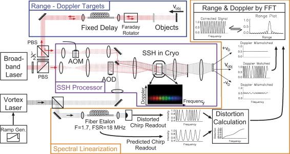 Demonstration of a spatial–spectral holographic LIDAR range-Doppler