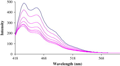 Download Full Size Image Fig 5 Fluorescence Quenching Of 9 Aminoacridine