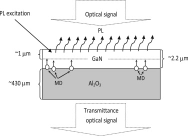 Long term transformation of ganal2o3 defect subsystem induced by diagram of the response delay of pl and ot measurements after wmf treatment ccuart Image collections