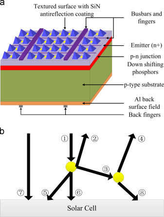 Enhancing the efficiency of solar cells by down shifting yag ce3 download high res image 328kb ccuart Images