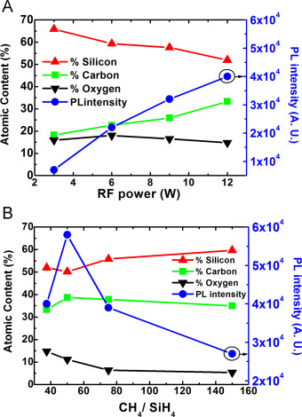 A comparative study of amorphous silicon carbide and silicon rich fig 7 ccuart Image collections