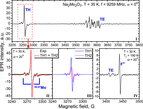 Luminescent, optical and electronic properties of Na2Mo2O7 single