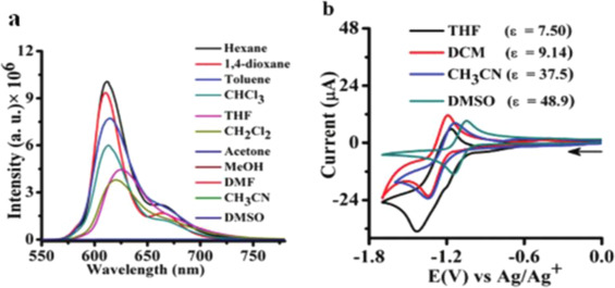 Luminescent molecules of main group elements: Recent advances on