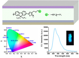 Synthesis and Optical Study of a New Oligophenylene – topic