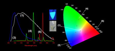 Photostable soft materials with tunable emission based on