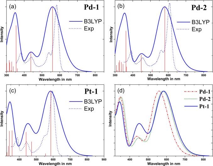DFT/TD-DFT investigation on the UV–vis absorption and