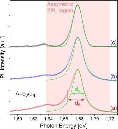 Origin of the asymmetric zero-phonon line shape of the