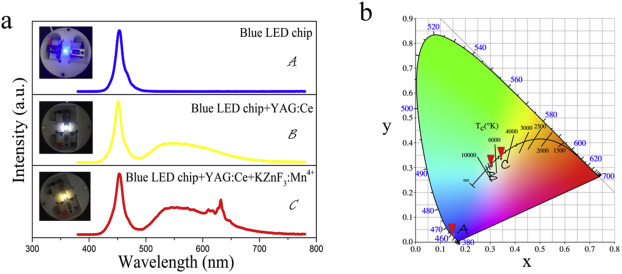Green route, room-temperature synthesis and luminescence properties of a  non-rare-earth doping Zn2+ based narrow ...