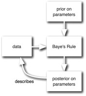A tutorial on Bayesian models of perception - ScienceDirect
