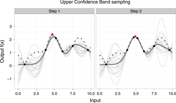 A tutorial on Gaussian process regression: Modelling