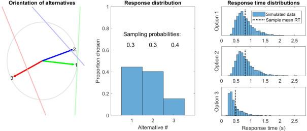A geometric framework for modeling dynamic decisions among