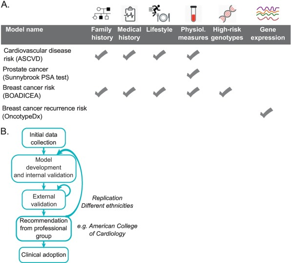 Patient Similarity Networks for Precision Medicine - ScienceDirect