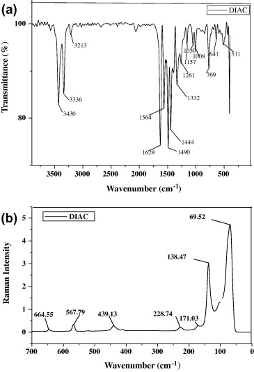 Synthesis growth spectral X ray diffraction magnetic and thermal