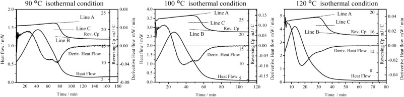 Temperature dependence of isothermal curing reaction of