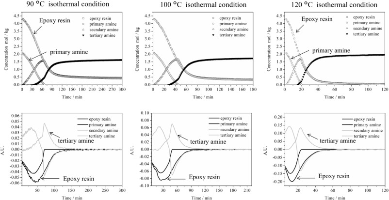 Temperature dependence of isothermal curing reaction of epoxy resin