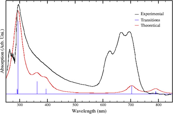 Structural study Hirshfeld surface analysis spectroscopic