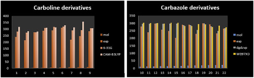 A comparative study of DFT calculated and experimental UV