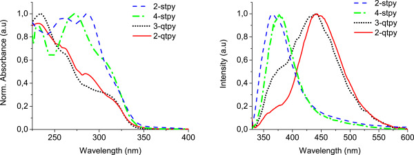 Influence of structural changes on photophysical properties