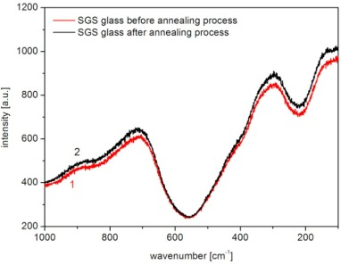The influence of Ag content and annealing time on structural