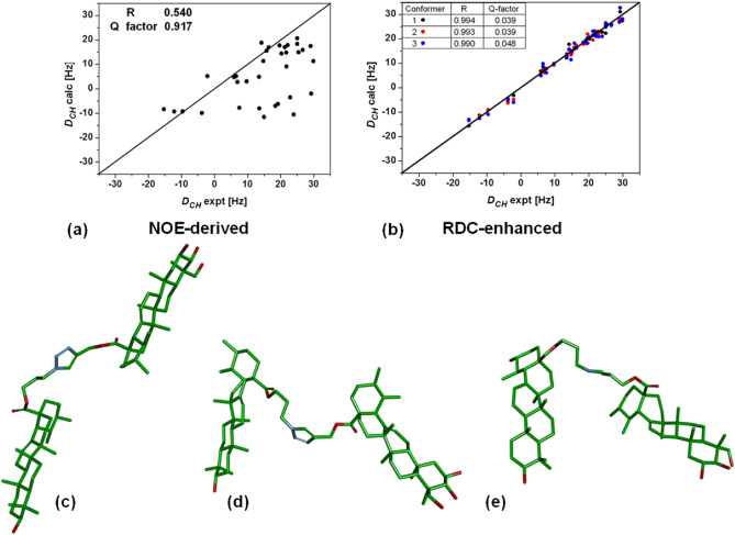 Conformation of flexibly linked triterpene dimers by using