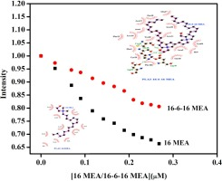 Comparative effect of cationic gemini surfactant and its