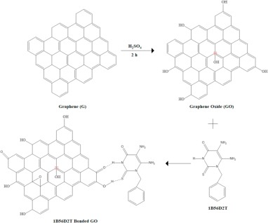 Synthesis And Spectroscopic Properties Of 1 Benzyl 56 Diamino 2