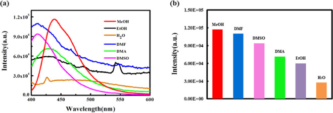 A Novel Bi Based Crystalline Molecular Material Fluorescence Response Of The High Efficient Detection And Recognition Of The Organic Amines And White Luminescence Tuning Sciencedirect