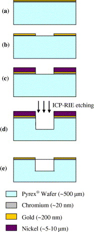 a e beam evaporation deposition of aucr on clean 4 pyrex wafer b delineation of the seed layer using lithography and wet etch