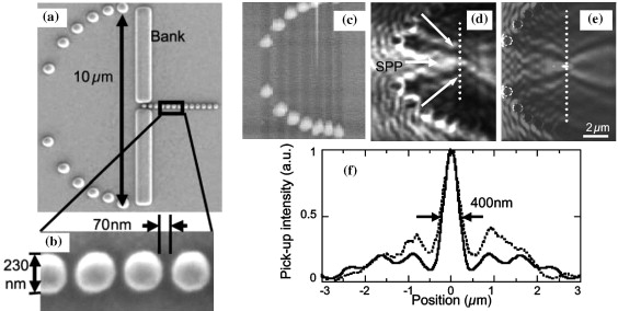 Nanophotonics using optical near fields