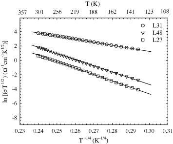 Electrical properties of TiO2 thin films - ScienceDirect