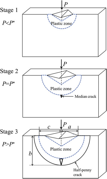 On the fracture toughness of bulk metallic glasses under Berkovich