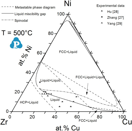 Phase Equilibria Of The Cu Ni Zr Ternary Systems At 800 C And
