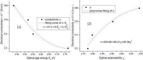 Optical and electrical properties of SeO2 modified PbO-Bi2O3-B2O3
