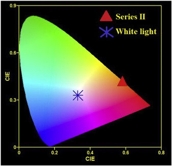 Visible light emission from Dy3+ doped tellurite glass: Role