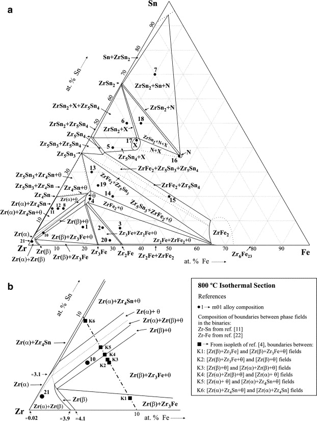 Experimental partial phase diagram of the zrsnfe system phase boundaries measured probable numbered points represent the composition of the prepared alloys ie point number 1 ccuart Choice Image
