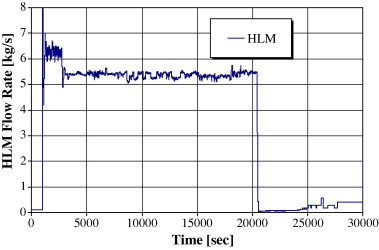 Integral Circulation Experiment: Thermal–hydraulic simulator of a