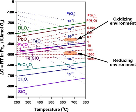 Ellingham diagram bismuth product wiring diagrams corrosion resistance of alloys f91 and fe 12cr 2si in lead bismuth rh sciencedirect com ellingham diagram metal oxides ellingham diagrams of use ccuart Choice Image