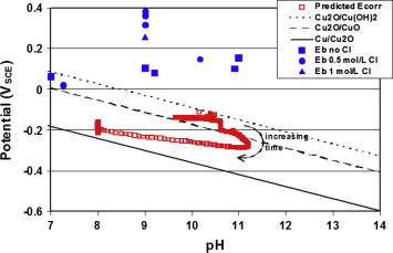 Progress in the understanding of the long term corrosion behaviour comparison of film breakdown pitting potentials for copper in chloride ccuart Choice Image