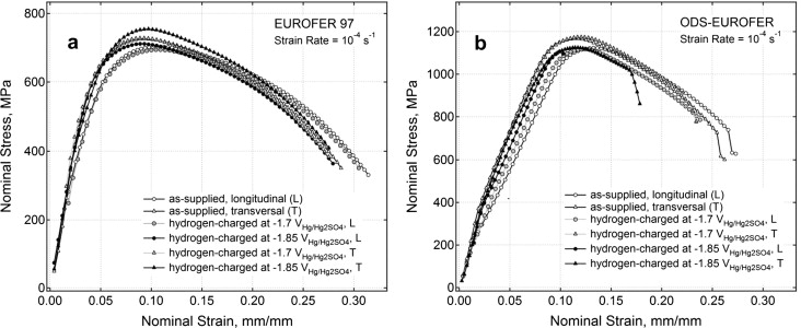 Hydrogen Effects On Tensile Properties Of Eurofer 97 And Ods Eurofer
