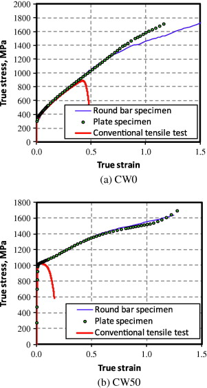 Fine True Stressstrain Curves Of Cold Worked Stainless Steel Over A Wiring Digital Resources Bemuashebarightsorg