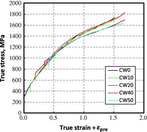 Fabulous True Stressstrain Curves Of Cold Worked Stainless Steel Over A Wiring Digital Resources Bemuashebarightsorg