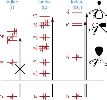 Orbital Diagram For I2 Circuit Connection Diagram