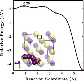 Defect kinetics and resistance to amorphization in zirconium