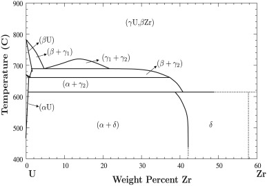 Decomposition of the phase in as cast and quenched uzr alloys download high res image 153kb ccuart Gallery