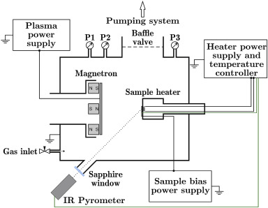 Fuzzy tungsten in a magnetron sputtering device - ScienceDirect on