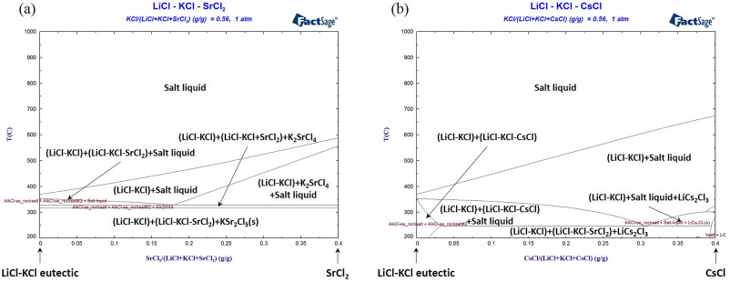 Separation of Cs and Sr from LiCl-KCl eutectic salt via a