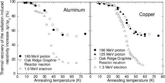 Measurement of displacement cross sections of aluminum and copper at