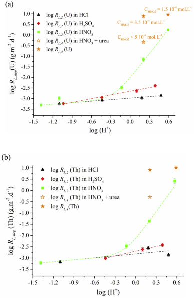 Kinetics of dissolution of Th0 25U0 75O2 sintered pellets in