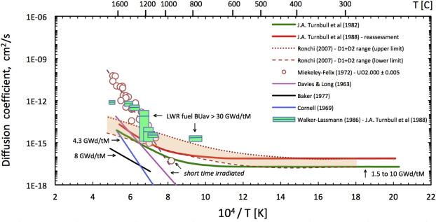 Fission gas release from UO2 nuclear fuel: A review